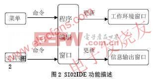 SI02IDE功能分析 www.elecfans.com