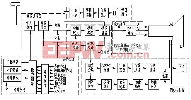 图 4-6  PAL彩色电视接收机方框图