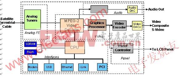 液晶电视机体系架构 来源:电子发烧友网