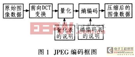 JPEG的编码框图