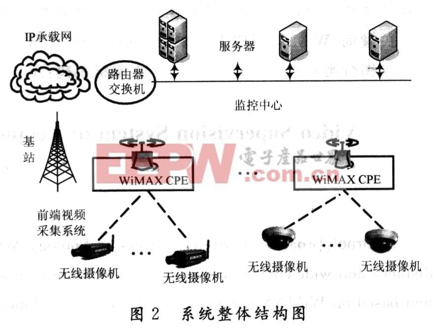 该系统选用的无线摄像机是一种集视频压缩技术