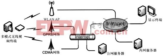 多模式无线视频传输系统的框架
