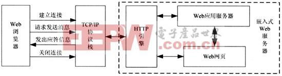 微型WEB服务器的结构
