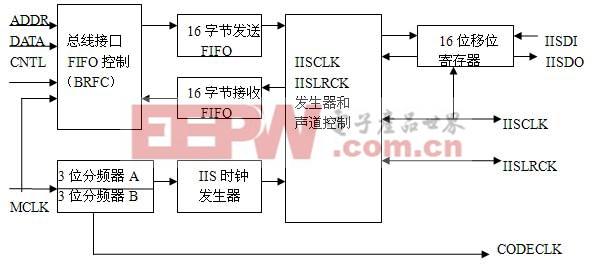 IIS总线结构框图