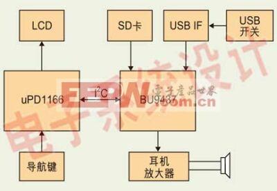 图2:USB HOST数字音频系统框图。