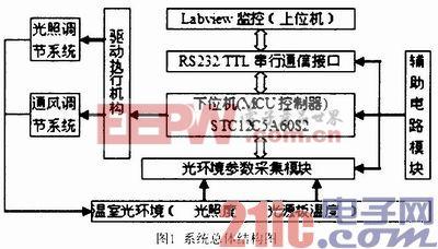 基于LED光源的温室光环境监测与控制系统设计