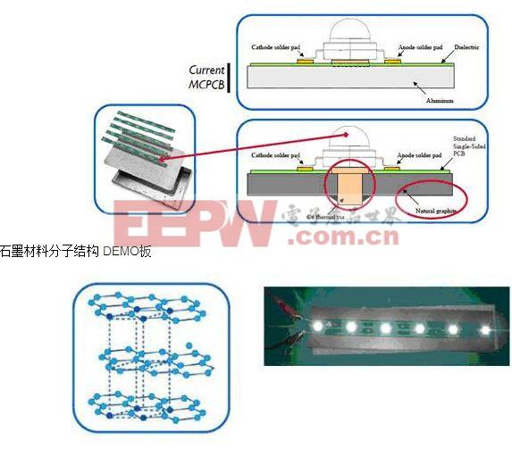 经典LED照明解决方案比较