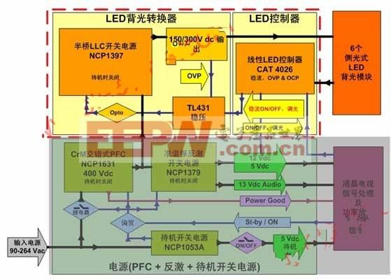 大屏幕LED背光液晶电视侧光式方案(黄色背景部分)