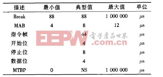 DMX512信息包定时表