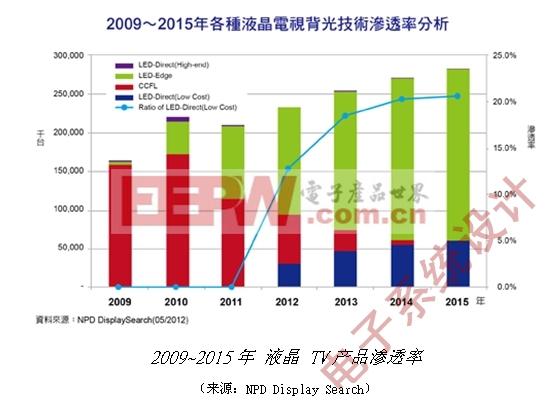 图一: 2009年至2015年NPD Display Search对各种LCD TVBacklight技术渗透率分析。