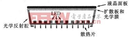 图1  直下式LED背光示意图