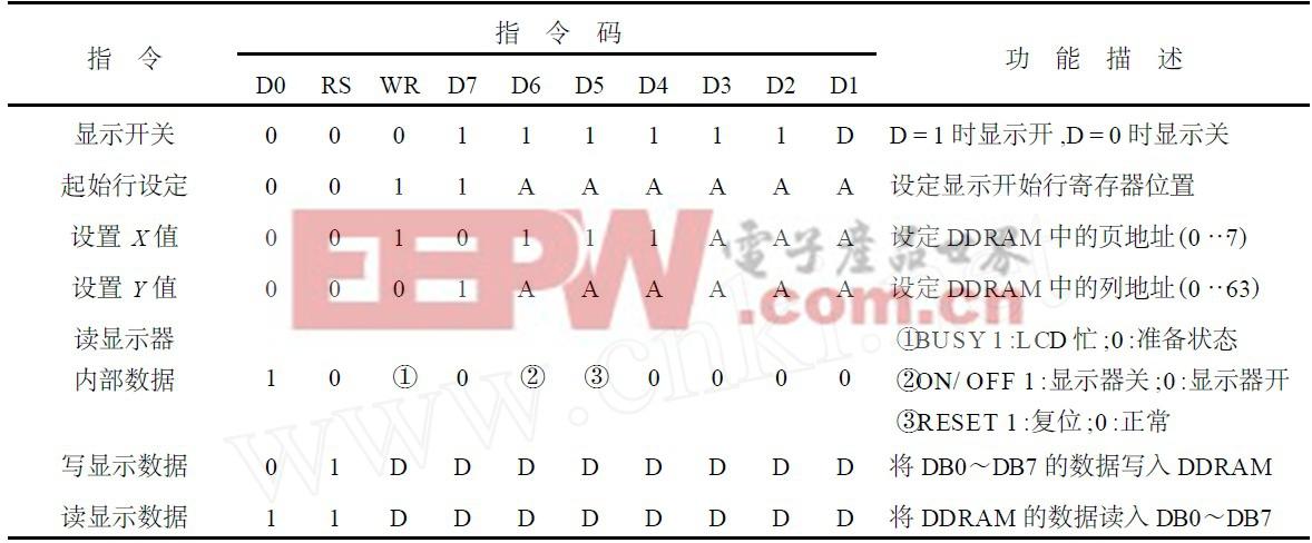 表2  AMPIR 128 ×64 的显示方式控制