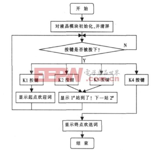图3  程序流程图