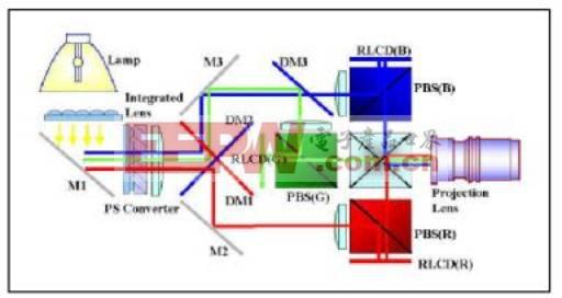 LCOS光学引擎架构