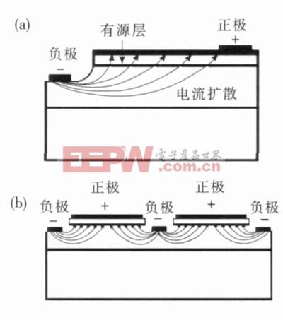图1 LED中不同电极结构的电流扩展分布