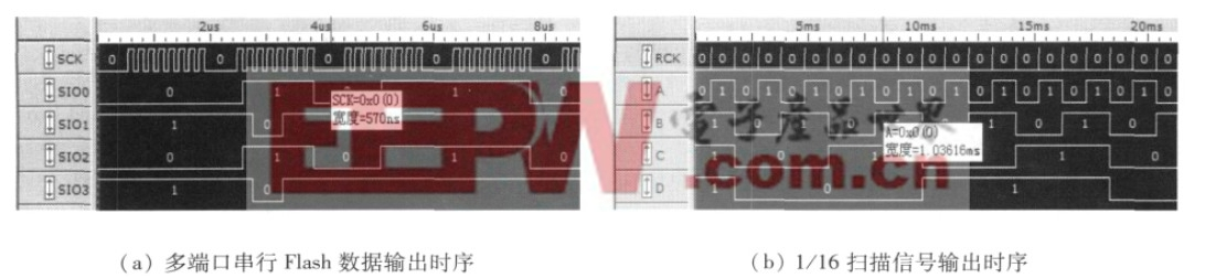 图5 LED 屏信号测试
