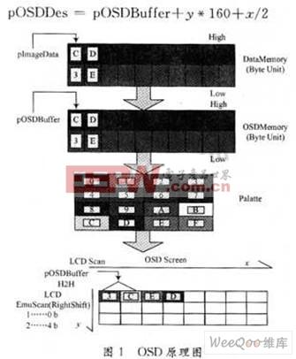 基于I2C的OSD显示驱动设计与实现