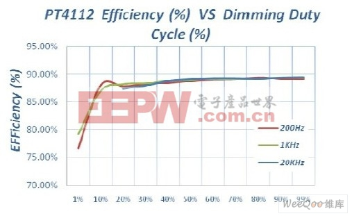 不同PWM调光频率下PT4112的效率对占空比曲线