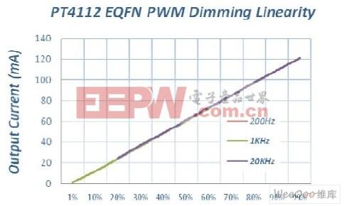不同PWM调光频率下的调光线性度曲线