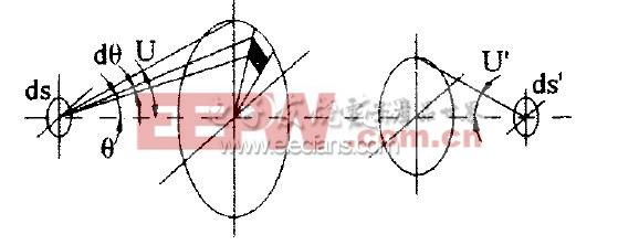 led路灯光学系统的混合型反射罩结构设计与理论分析