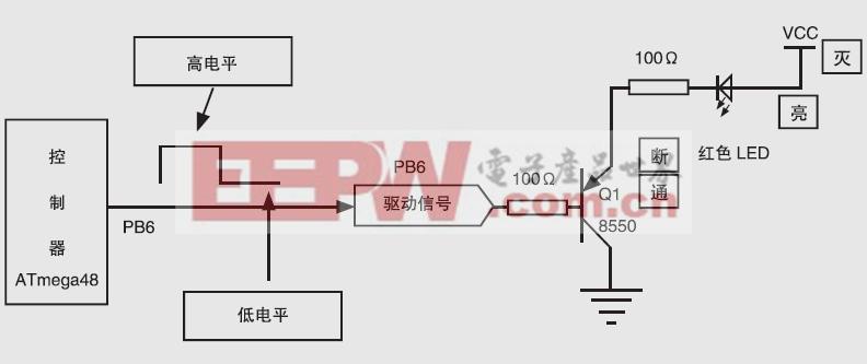 图5 红色LED的驱动电路图。 四、系统的程序设计 1.系统总流程图 系统硬件可以分为输入、控制、输出部分,其中控制部分是连接输入、输出。单片机程序决定输入如何影响输出,输出如何响应输入,其具体框图如图6 所示。单片机对ADS7843 进行读取后对数据进行坐标变换,最后把处理的值输出驱动LED.