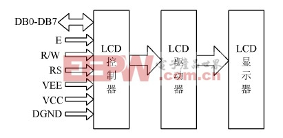 图2 LCD 内部结构图 目前大部分LCD 液晶显示器的控制器都有采用型号为HD44780 的集成控制器。HD44780 是集控制器、驱动器于一体,专用于字符显示控制驱动集成电路。 HD44780 是字符型液晶显示控制器的代表电路。其主要特点是: HD44780 不仅作为控制器而且具有驱动40 @ 16点阵液晶像素的能力,且驱动能力可通过外接驱动器扩展360 列驱动; 显示缓冲区及用户自定义的字符发生器CGRAM 全部内藏在芯片内; 具有适用于M6800 系列MPU 的接口,并且接口数据传输可为8 位数
