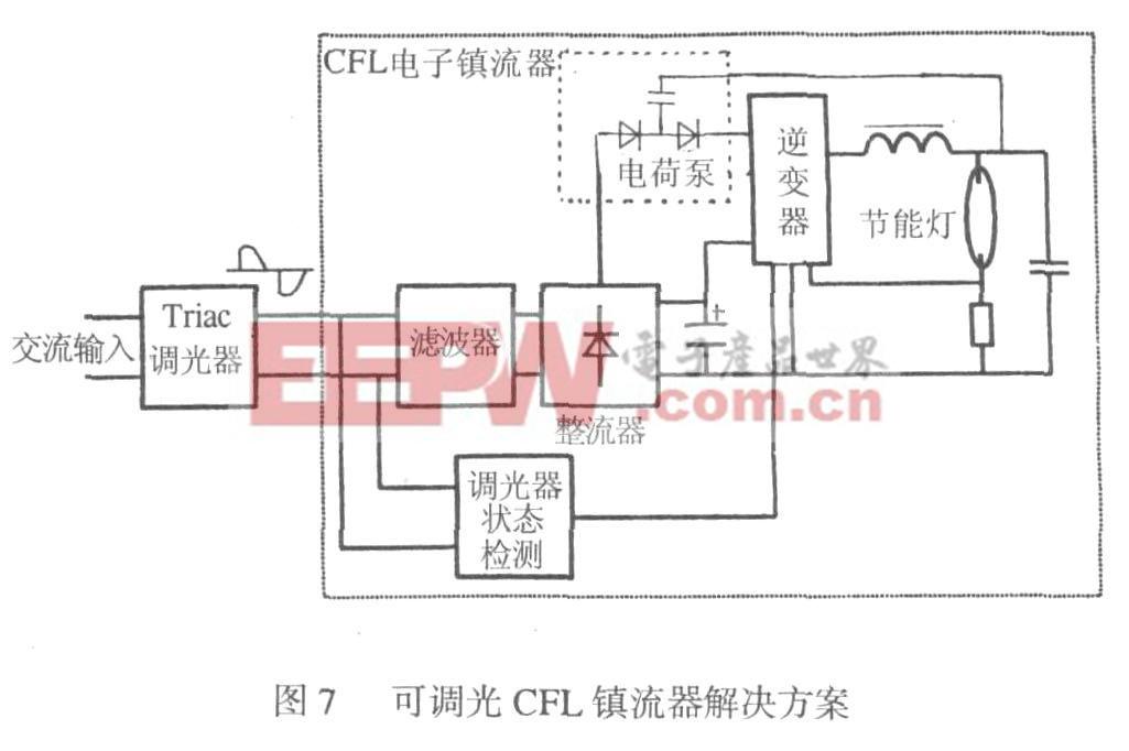 图7 可调光CFL镇流器解决方案