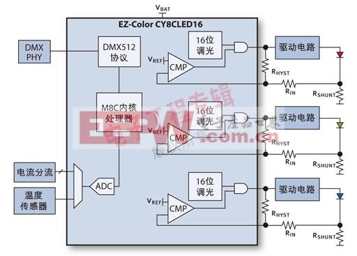 图1:典型的LED系统方框图。