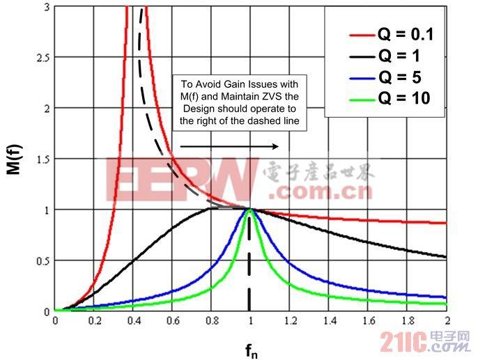 图2  M(f) 随负载而变化
