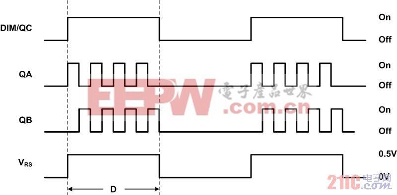 图 4 PWM 亮度调节波形