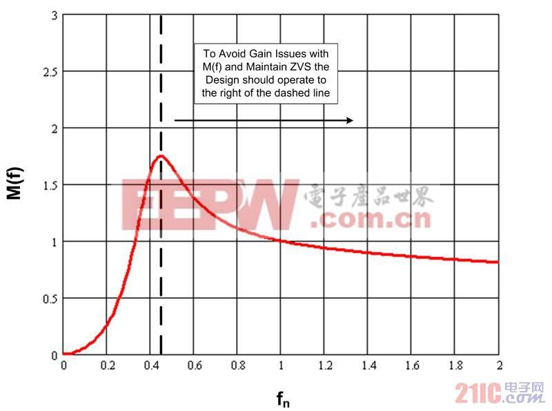 图 5 使用 PWM 亮度调节技术驱动 LED 的 M(f)