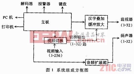 256×32大容量中文矩阵系统的设计