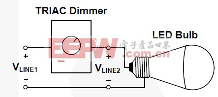 Figure 1. TRIAC 调光器和LED灯泡