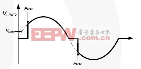 Figure 2. 擎住电流和维持电流足够时调光器工作