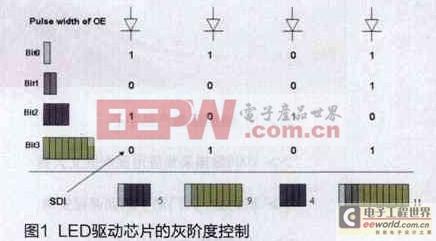 如何提升高端LED显示屏刷新率