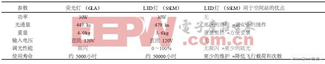 国际空间站的荧光灯与LED灯具比较
