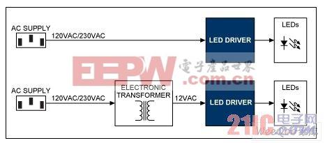 MR16 (上图)和离线(下图)式照明灯的方案框图