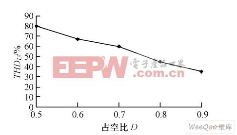 电阻负载占空比D与THDU关系图