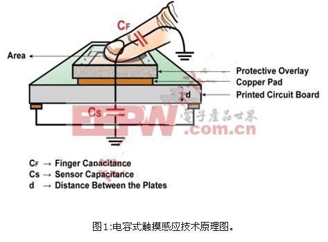 电容式触摸感应界面实现方案