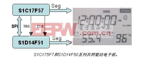 S1C175F7和S1D14F50系列共同驱动电子纸