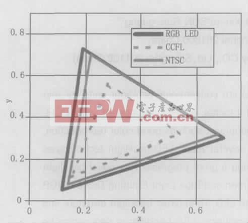 图1 LED 和CCFL 的色域图