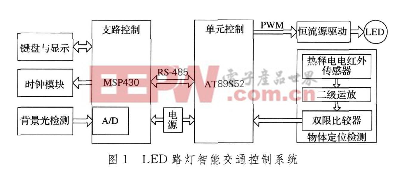 LED路灯智能交通控制系统