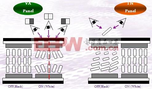 明基AMVA技术显示器全解析