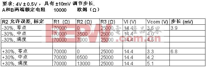 表1.  输出电压范围