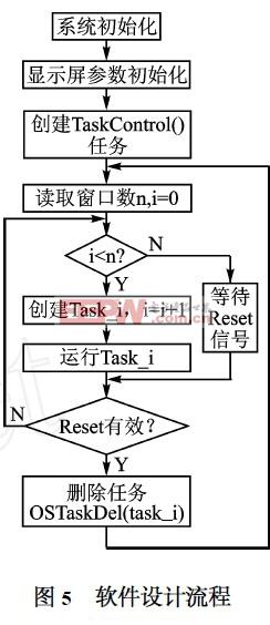 基于μC/OS2II的LED显示屏控制器软件流程图