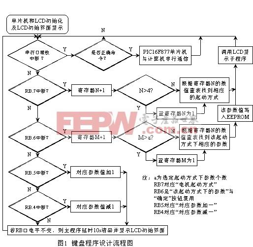 中文液晶显示器LCM12832ZK模块在电机软起动器中的应用
