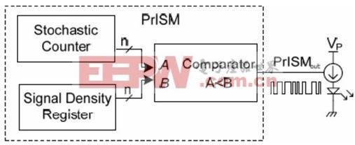 PrISM技术实现框图