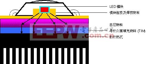 图1:普通LED灯具的结构示意图。