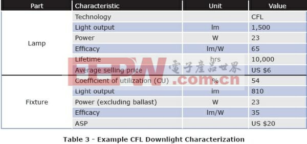 LED照明系统设计指南完全版
