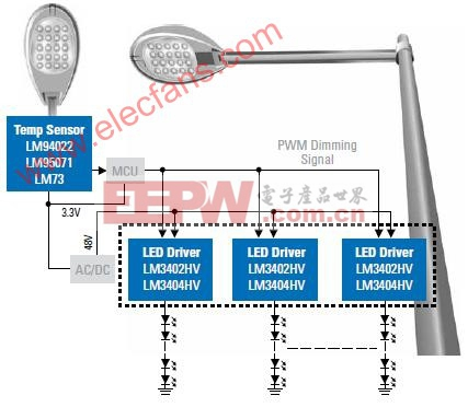 48V总线的路灯电路解决方案及原理介绍